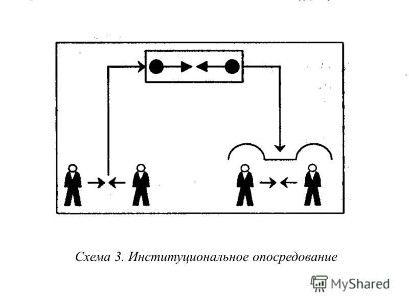 Схема 3. Институциональное опосредование
