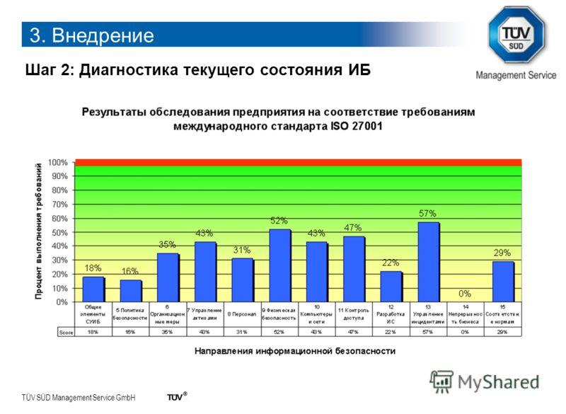 TÜV SÜD Management Service GmbH Шаг 2: Диагностика текущего состояния ИБ 3. Внедрение