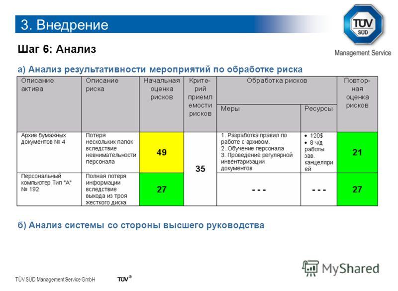 TÜV SÜD Management Service GmbH Шаг 6: Анализ 3. Внедрение а) Анализ результативности мероприятий по обработке риска б) Анализ системы со стороны высшего руководства