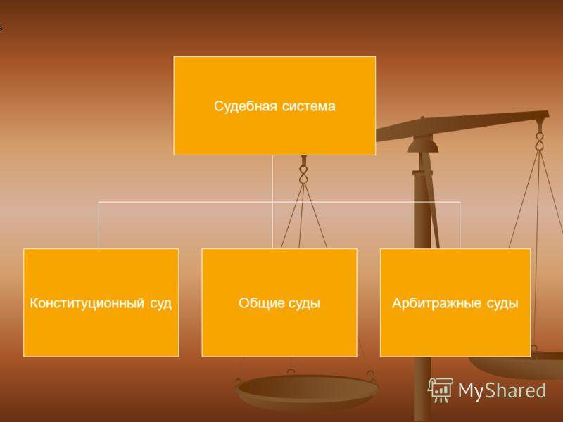 Судебная система Конституционный судОбщие судыАрбитражные суды