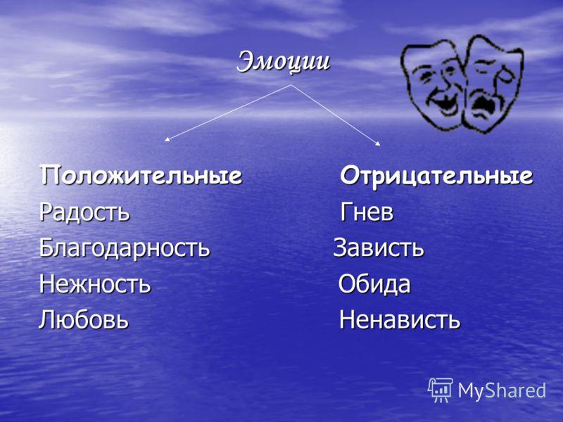 Эмоции Положительные Отрицательные Радость Гнев Благодарность Зависть Нежность Обида Любовь Ненависть