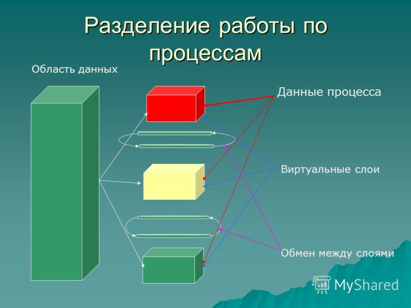 Разделение работы по процессам Область данных Данные процесса Виртуальные слои Обмен между слоями