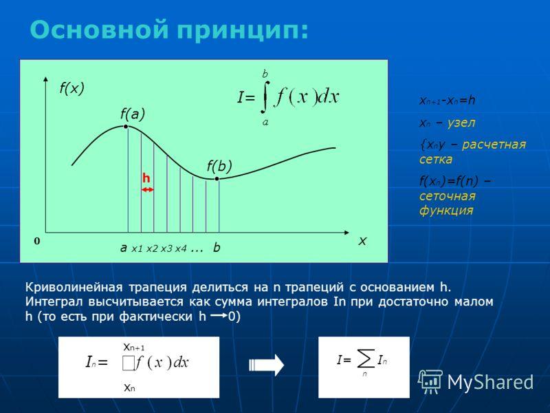 f(x) x a x1 x2 x3 x4... b I= x n+1 -x n =h x n – узел {x n y – расчетная сетка f(x n )=f(n) – сеточная функция Криволинейная трапеция делиться на n трапеций с основанием h. Интеграл высчитывается как сумма интегралов In при достаточно малом h (то ест