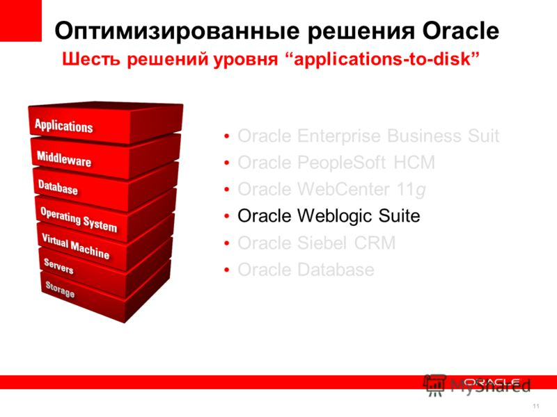 11 Оптимизированные решения Oracle Oracle Enterprise Business Suit Oracle PeopleSoft HCM Oracle WebCenter 11g Oracle Weblogic Suite Oracle Siebel CRM Oracle Database Шесть решений уровня applications-to-disk
