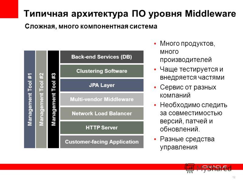 12 Типичная архитектура ПО уровня Middleware Много продуктов, много производителей Чаще тестируется и внедряется частями Сервис от разных компаний Необходимо следить за совместимостью версий, патчей и обновлений. Разные средства управления Сложная, м