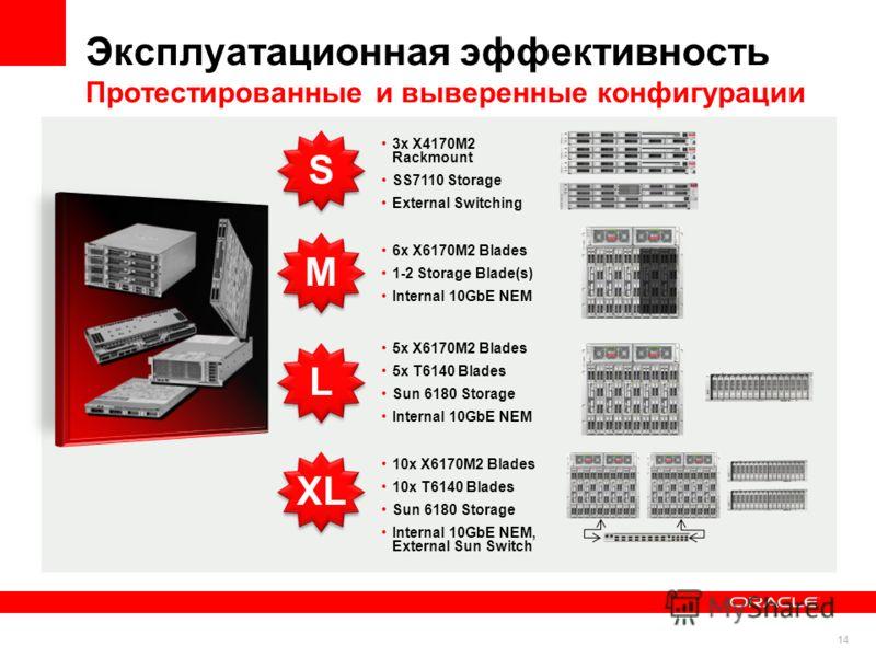 14 Эксплуатационная эффективность Протестированные и выверенные конфигурации SM 3x X4170M2 Rackmount SS7110 Storage External Switching 6x X6170M2 Blades 1-2 Storage Blade(s) Internal 10GbE NEM L 5x X6170M2 Blades 5x T6140 Blades Sun 6180 Storage Inte