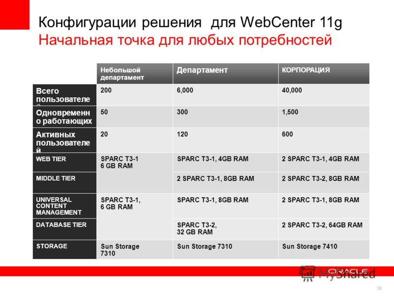 30 Конфигурации решения для WebCenter 11g Начальная точка для любых потребностей