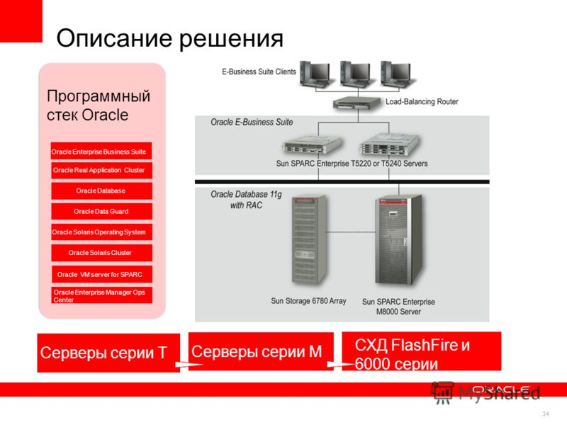 34 Описание решения Application Tier Storage Tier Программный стек Oracle Oracle Enterprise Business Suite Oracle Real Application Cluster Oracle Solaris Operating System Oracle Data Guard Oracle Database Oracle Solaris Cluster Oracle VM server for S