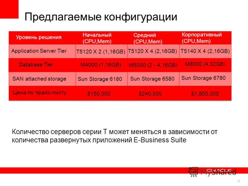 35 Предлагаемые конфигурации Количество серверов серии T может меняться в зависимости от количества развернутых приложений E-Business Suite Уровень решения Средний (CPU,Mem) Цена по прайс-листу $150,000 $240,000$1,800,000 SAN attached storage Sun Sto