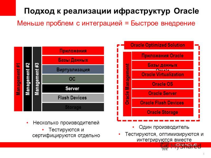 5 Подход к реализации ифраструктур Oracle Меньше проблем с интеграцией = Быстрое внедрение Приложения Базы Данных ОС Server Flash Devices Storage Management #3 Виртуализация Management #2Management #1 Несколько производителей Тестируются и сертифицир