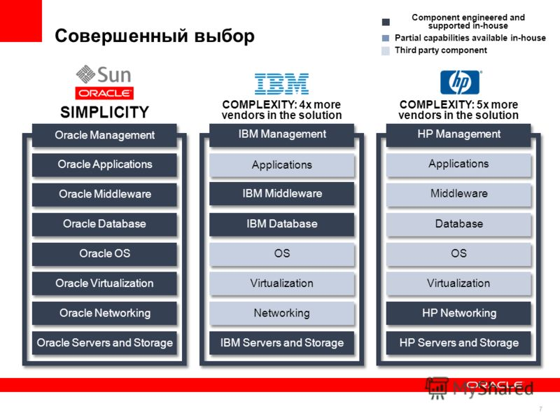 7 Совершенный выбор SIMPLICITY Oracle Servers and Storage Oracle OS Oracle Middleware Oracle Applications Oracle Virtualization Oracle Networking Oracle Database Oracle Management Component engineered and supported in-house Partial capabilities avail
