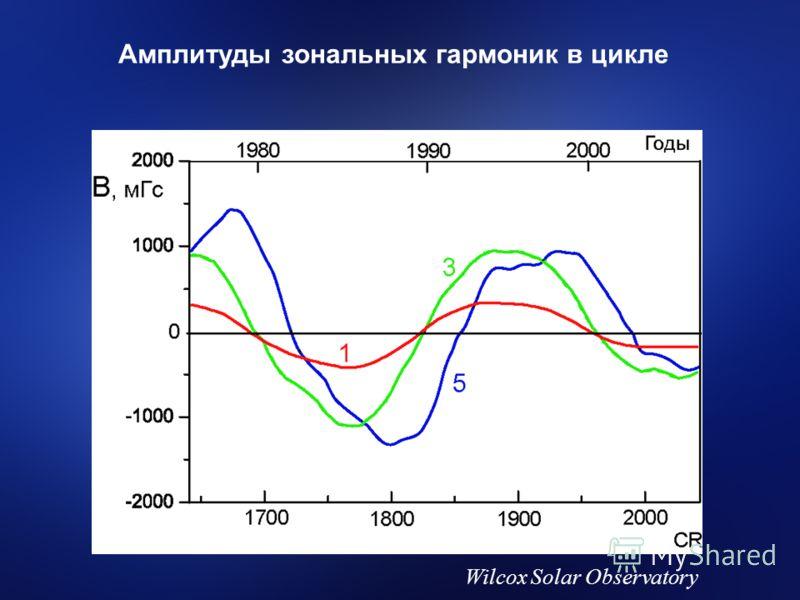 Wilcox Solar Observatory Амплитуды зональных гармоник в цикле