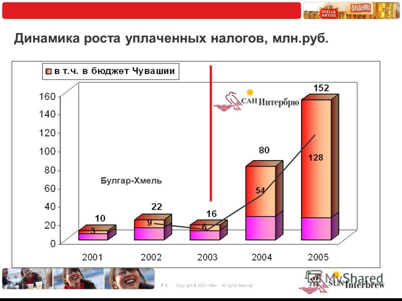 © 2004 ACNielsen 6 P. 6Copyright © 2004 InBev All rights reserved Динамика роста уплаченных налогов, млн.руб. Булгар-Хмель