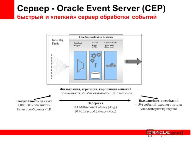 Сервер - Oracle Event Server (CEP) быстрый и «легкий» сервер обработки событий Data/Msg. Feeds Listener/SINK: User Code (Plain Java) Data Feed Adapters Process Events (CEP) Входной поток данных 1,000,000 событий/сек. Размер сообщения < 1K Фильтрация,