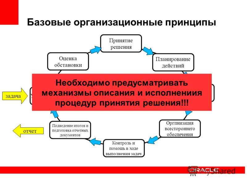 Базовые организационные принципы Цикл управления ситуацией Доведение задач и организация взаимодействия Контроль и помощь в ходе выполнения задач Уяснение задачи Планирование действий Оргпнизация всестороннего обеспечения Подведение итогов и подготов