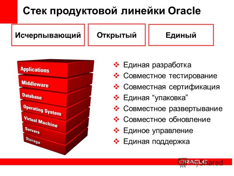 Стек продуктовой линейки Oracle Единая разработка Совместное тестирование Совместная сертификация Единая упаковка Совместное развертывание Совместное обновление Единое управление Единая поддержка Исчерпывающий Открытый Единый