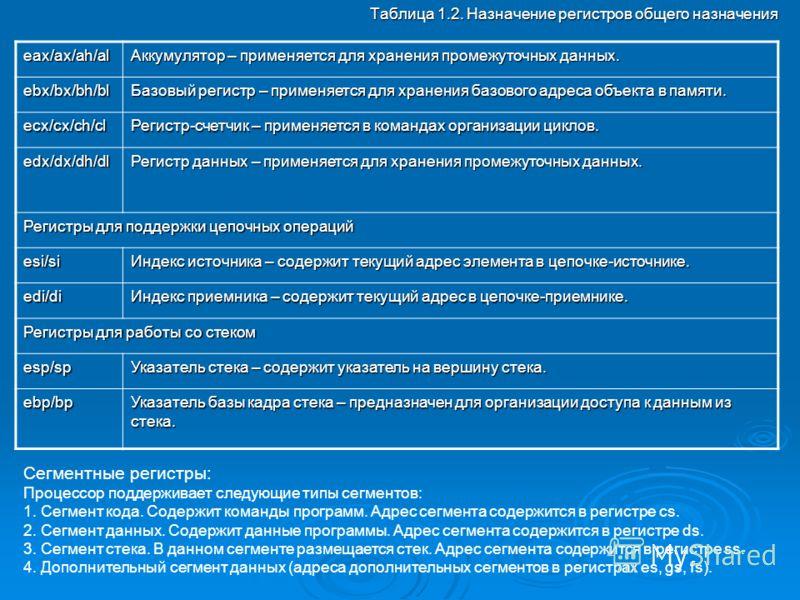 Таблица 1.2. Назначение регистров общего назначения eax/ax/ah/al Аккумулятор – применяется для хранения промежуточных данных. ebx/bx/bh/bl Базовый регистр – применяется для хранения базового адреса объекта в памяти. ecx/cx/ch/cl Регистр-счетчик – при
