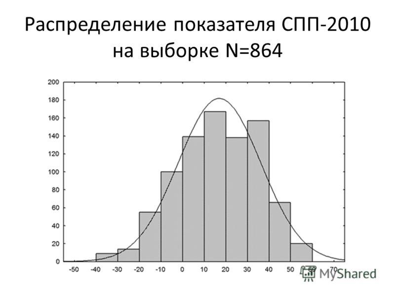 Распределение показателя СПП-2010 на выборке N=864