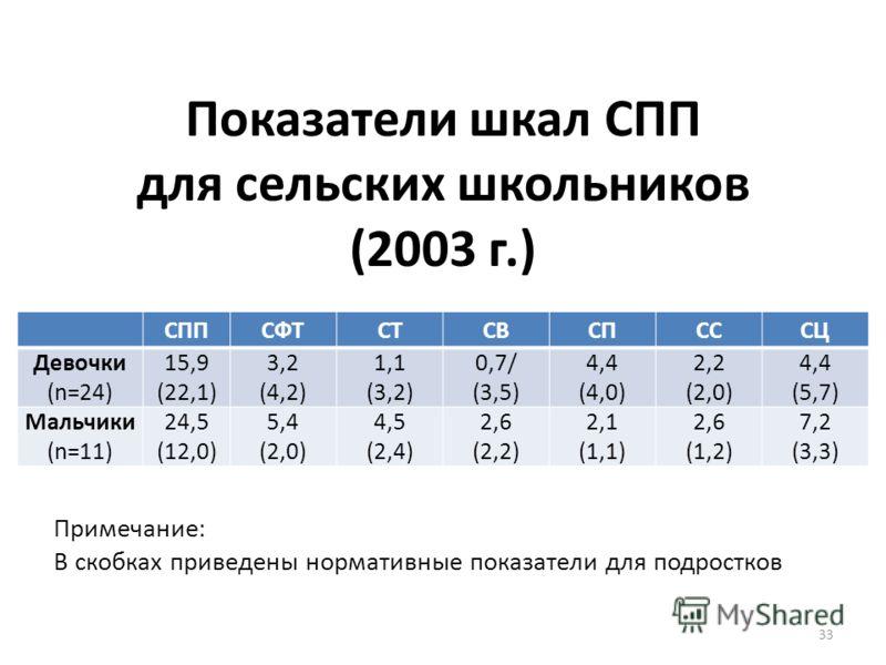 Показатели шкал СПП для сельских школьников (2003 г.) СППСФТСТСВСПСССЦ Девочки (n=24) 15,9 (22,1) 3,2 (4,2) 1,1 (3,2) 0,7/ (3,5) 4,4 (4,0) 2,2 (2,0) 4,4 (5,7) Мальчики (n=11) 24,5 (12,0) 5,4 (2,0) 4,5 (2,4) 2,6 (2,2) 2,1 (1,1) 2,6 (1,2) 7,2 (3,3) 33