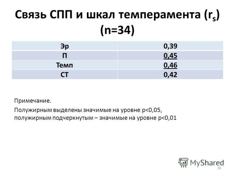 Связь СПП и шкал темперамента (r s ) (n=34) Эр0,39 П0,45 Темп0,46 СТ0,42 38 Примечание. Полужирным выделены значимые на уровне p