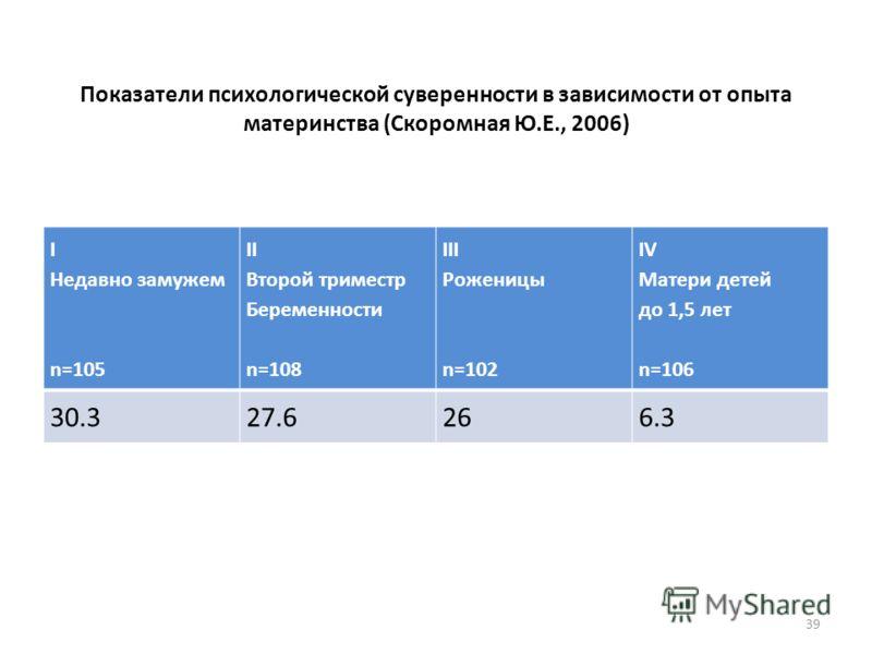 Показатели психологической суверенности в зависимости от опыта материнства (Скоромная Ю.Е., 2006) I Недавно замужем n=105 II Второй триместр Беременности n=108 III Роженицы n=102 IV Матери детей до 1,5 лет n=106 30.327.6266.3 39