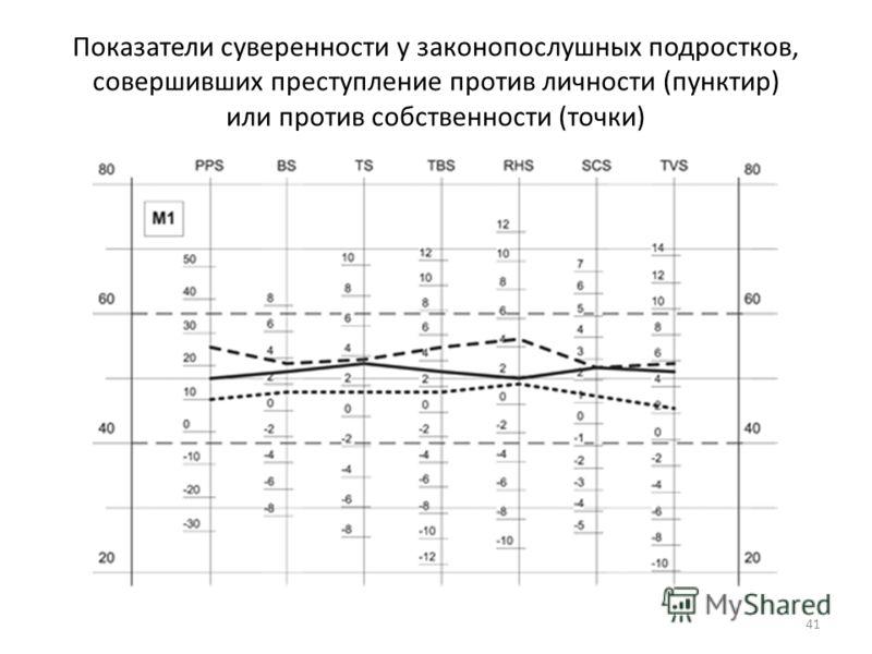 Показатели суверенности у законопослушных подростков, совершивших преступление против личности (пунктир) или против собственности (точки) 41