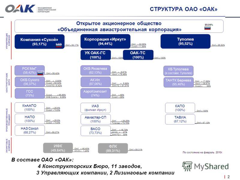 2 В составе ОАО «ОАК»: 4 Конструкторских Бюро, 11 заводов, 3 Управляющих компании, 2 Лизинговые компании