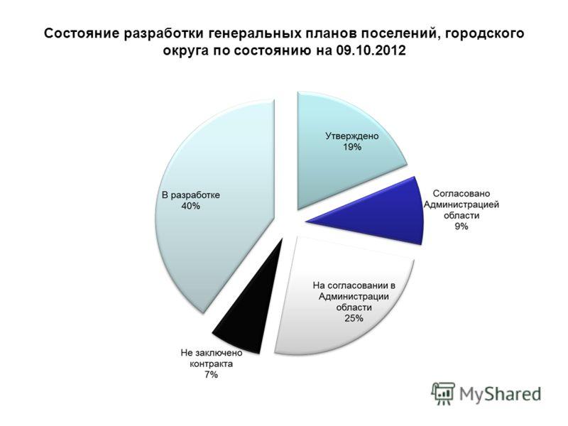 Состояние разработки генеральных планов поселений, городского округа по состоянию на 08.08.2012