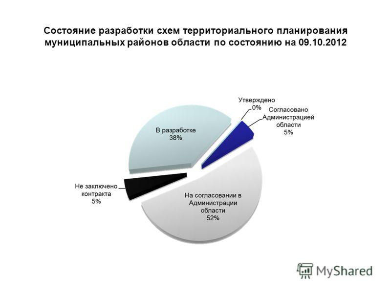 Состояние разработки схем территориального планирования муниципальных районов области по состоянию на 08.08.2012