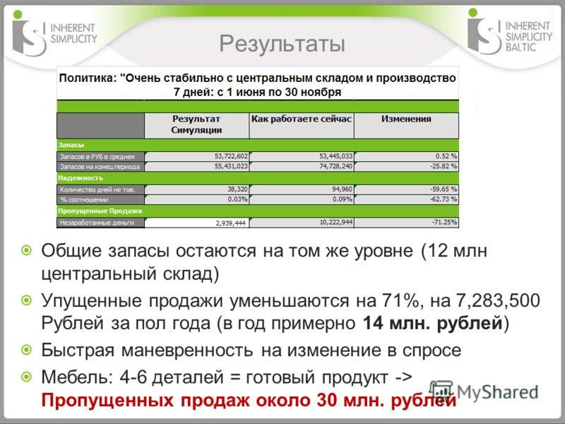 Результаты Общие запасы остаются на том же уровне (12 млн центральный склад) Упущенные продажи уменьшаются на 71%, на 7,283,500 Рублей за пол года (в год примерно 14 млн. рублей) Быстрая маневренность на изменение в спросе Мебель: 4-6 деталей = готов