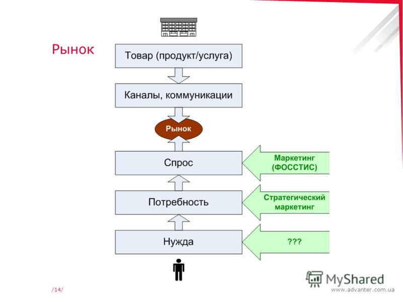www.advanter.com.ua/14/ Рынок