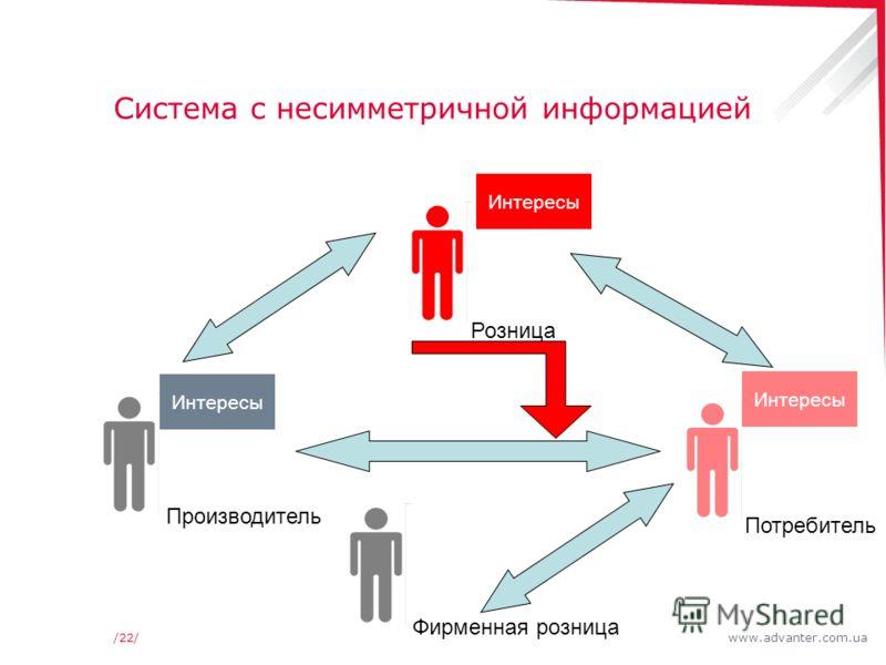 www.advanter.com.ua/22/ Система с несимметричной информацией Розница Производитель Потребитель Интересы Фирменная розница
