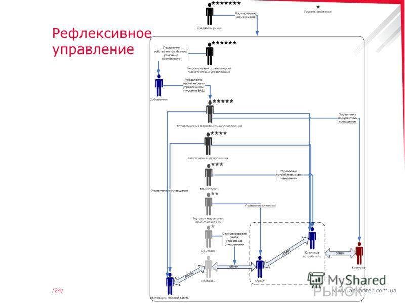 www.advanter.com.ua/24/ Рефлексивное управление