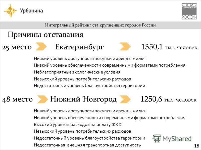 25 место Екатеринбург 1350,1 тыс. человек Низкий уровень доступности покупки и аренды жилья Низкий уровень обеспеченности современными форматами потребления Неблагоприятные экологические условия Невысокий уровень потребительских расходов Недостаточны