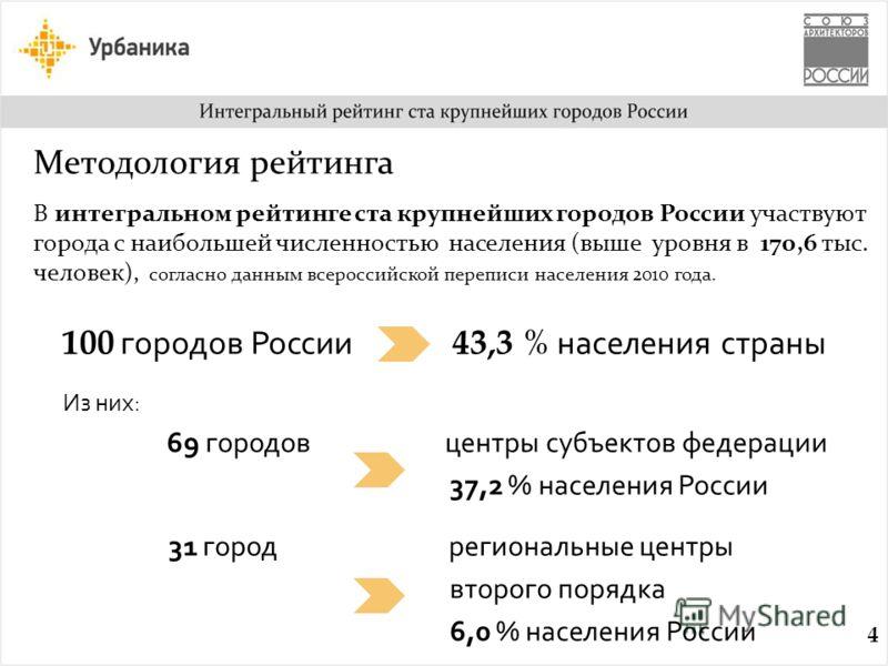 100 городов России 43,3 % населения страны Из них: 69 городов центры субъектов федерации 37,2 % населения России 31 город региональные центры второго порядка 6,0 % населения России В интегральном рейтинге ста крупнейших городов России участвуют город