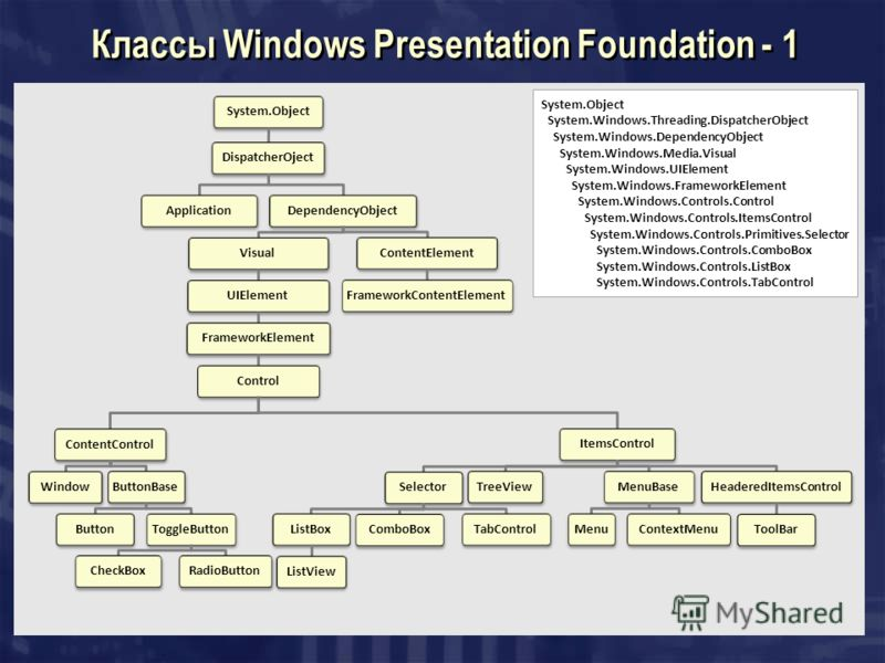 Классы Windows Presentation Foundation - 1 System.ObjectDispatcherOjectApplicationDependencyObjectVisualUIElementFrameworkElementControlContentControlWindowButtonBaseButtonToggleButtonCheckBoxRadioButtonItemsControlSelectorListBoxListViewComboBoxTabC