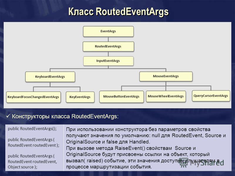 Класс RoutedEventArgs EventArgs RoutedEventArgs InputEventArgs KeyboardEventArgs KeyboardFocusChangedEventArgs KeyEventArgs MouseEventArgs MouseButtonEventArgs MouseWheelEventArgs QueryCursorEventArgs public RoutedEventArgs(); public RoutedEventArgs