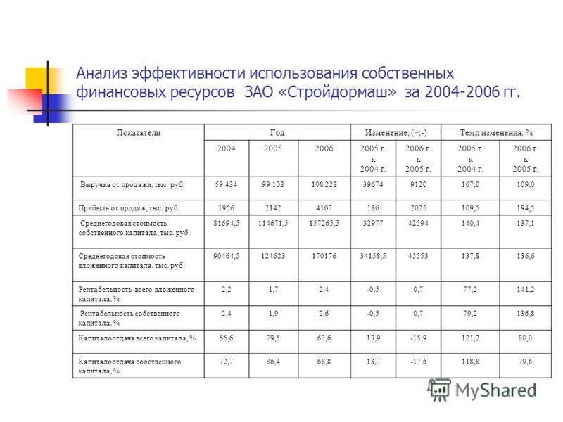 Анализ эффективности использования собственных финансовых ресурсов ЗАО «Стройдормаш» за 2004-2006 гг. ПоказателиГодИзменение, (+;-)Темп изменения, % 2004200520062005 г. к 2004 г. 2006 г. к 2005 г. к 2004 г. 2006 г. к 2005 г. Выручка от продажи, тыс.
