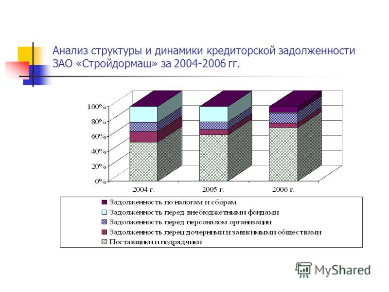 Анализ структуры и динамики кредиторской задолженности ЗАО «Стройдормаш» за 2004-2006 гг.