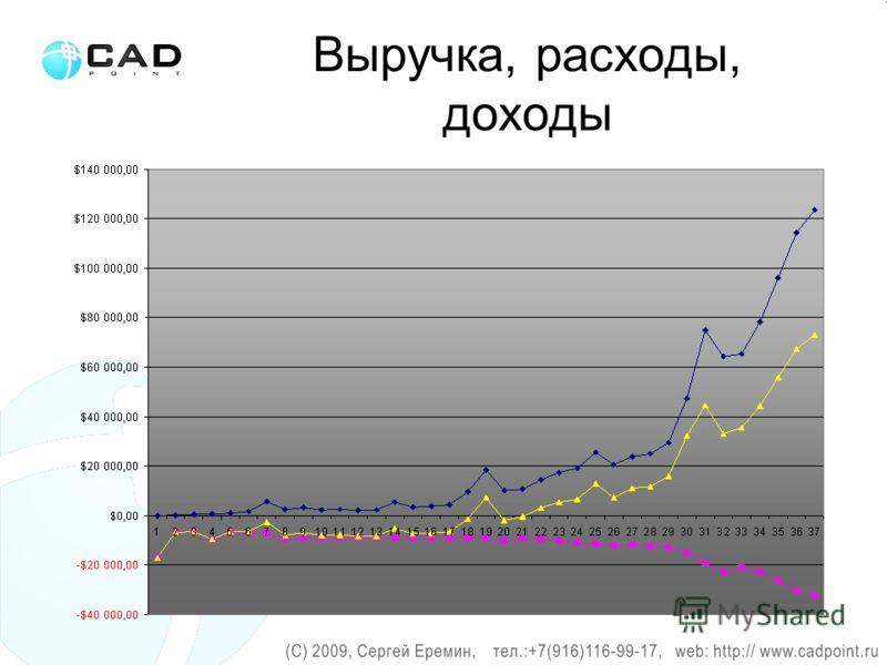 Выручка, расходы, доходы