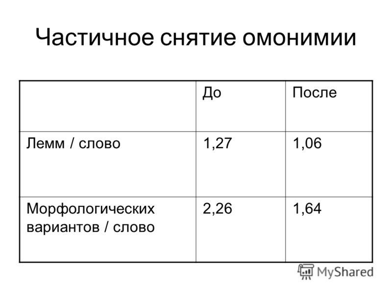 ДоПосле Лемм / слово1,271,06 Морфологических вариантов / слово 2,261,64 Частичное снятие омонимии