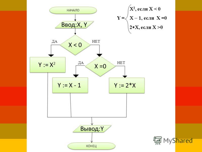 НАЧАЛО Ввод:X, Y ДА X < 0 НЕТ Y := X 2 X =0 ДАНЕТ Y := X - 1 Y := 2*X Вывод:Y КОНЕЦ 2, если < 0 Y = 1, если Х =0 2, если >0