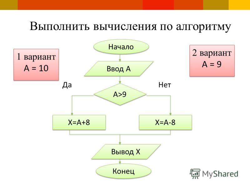 Выполнить вычисления по алгоритму Начало Ввод A A>9 X=A+8 X=A-8 Вывод X Конец ДаНет 1 вариант А = 10 1 вариант А = 10 2 вариант А = 9 2 вариант А = 9