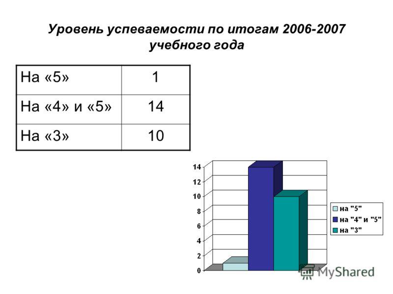 Уровень успеваемости по итогам 2006-2007 учебного года На «5»1 На «4» и «5»14 На «3»10