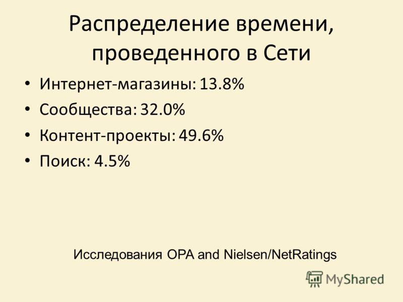 Распределение времени, проведенного в Сети Интернет-магазины: 13.8% Сообщества: 32.0% Контент-проекты: 49.6% Поиск: 4.5% Исследования OPA and Nielsen/NetRatings