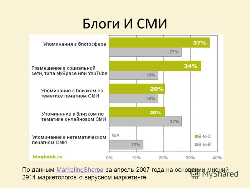 Блоги И СМИ По данным MarketingSherpa за апрель 2007 года на основании мнений 2914 маркетологов о вирусном маркетинге.MarketingSherpa