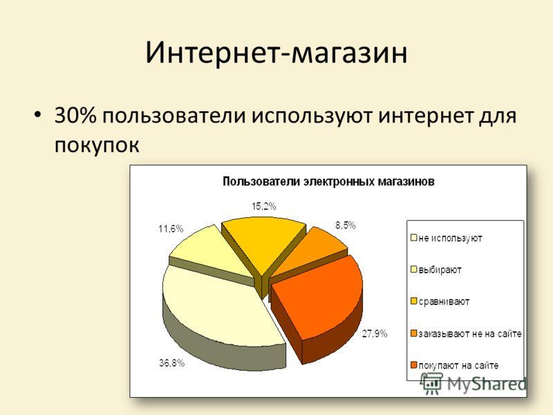 Интернет-магазин 30% пользователи используют интернет для покупок