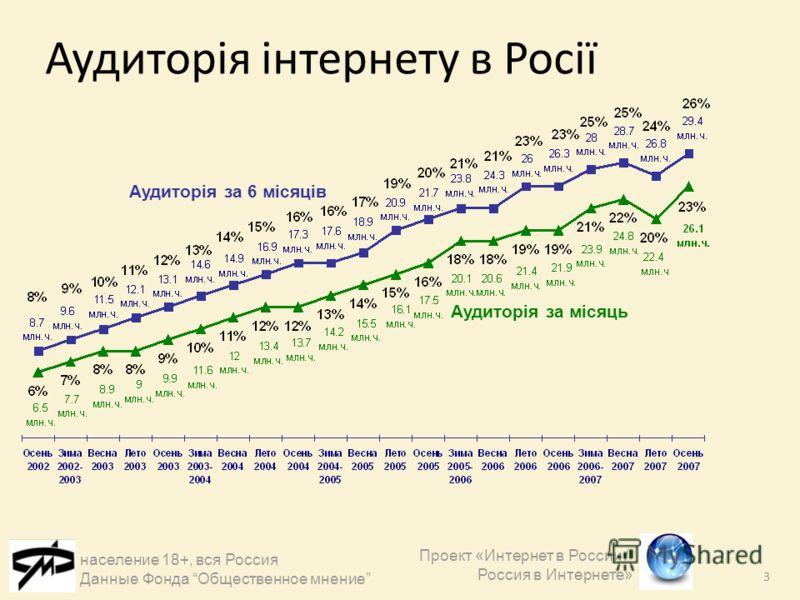 3 Аудиторія інтернету в Росії Проект «Интернет в России / Россия в Интернете» Аудиторія за 6 місяців Аудиторія за місяць население 18+, вся Россия Данные Фонда Общественное мнение