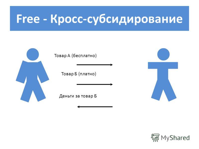 Free - Кросс-субсидирование Товар А (бесплатно) Товар Б (платно) Деньги за товар Б