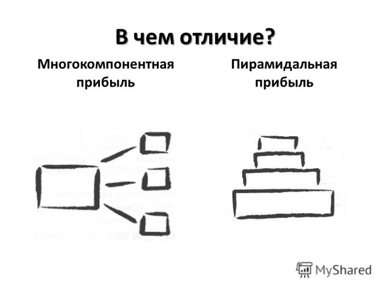 В чем отличие? Многокомпонентная прибыль Пирамидальная прибыль